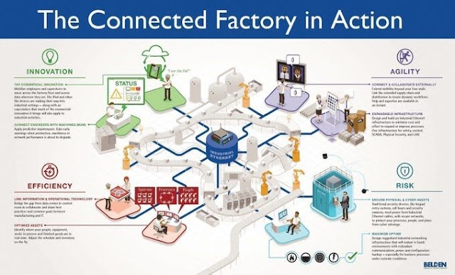 The connected Factory in Action - #IoT #Industry4.0