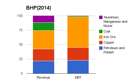Force of Dividend Growth: BHP ...