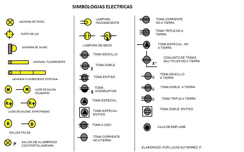 Tecnolog as en construcci n simbolog a el ctrica for Simbologia de planos arquitectonicos