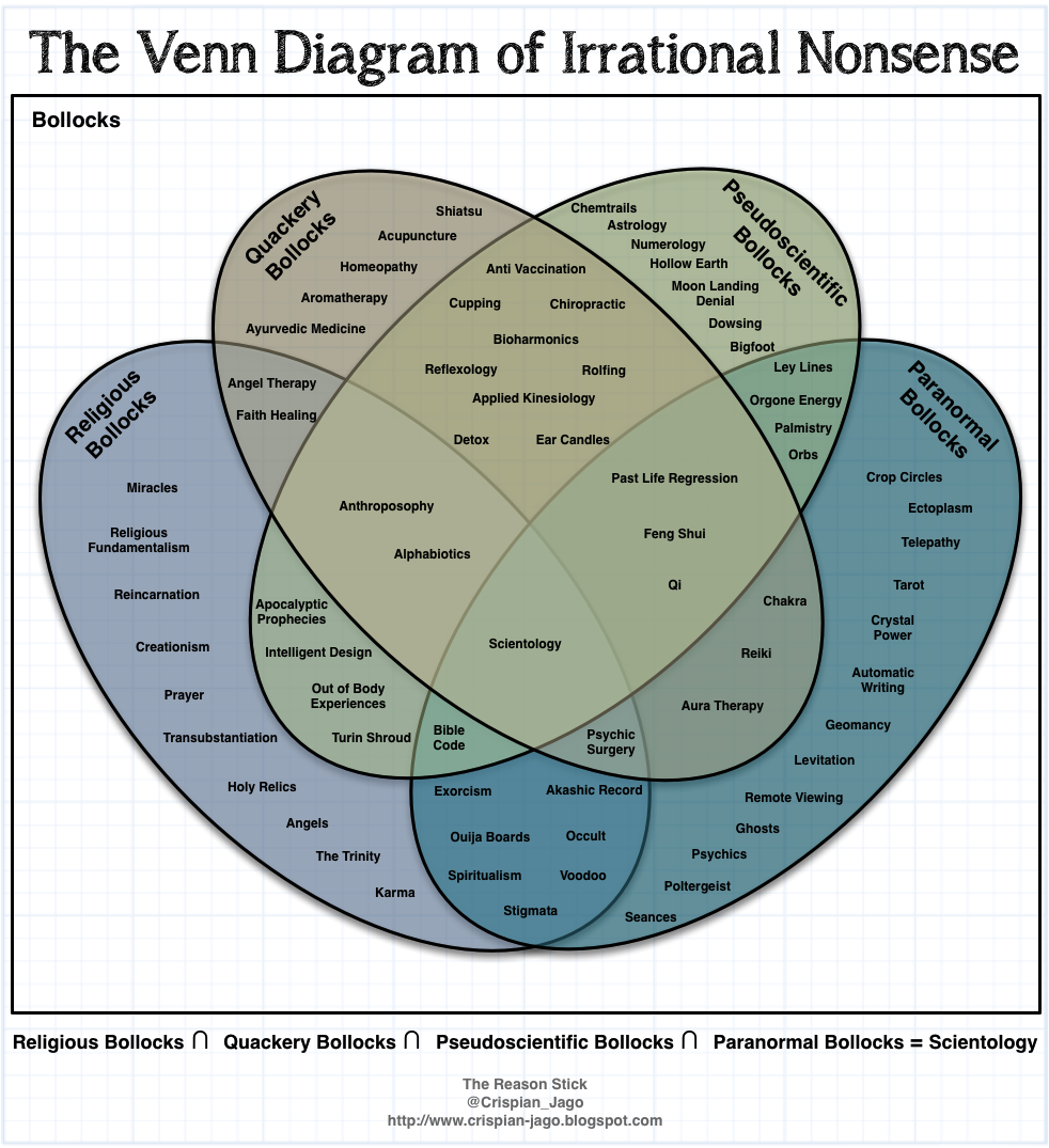 The Reason Stick  The Venn Diagram Of Irrational Nonsense