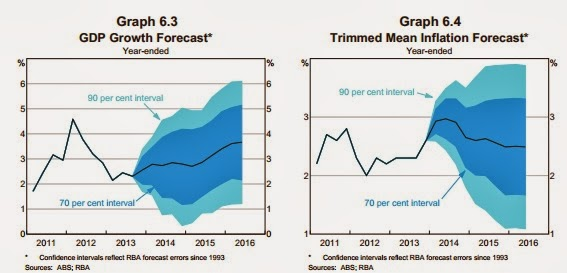 The revised growth forecasts