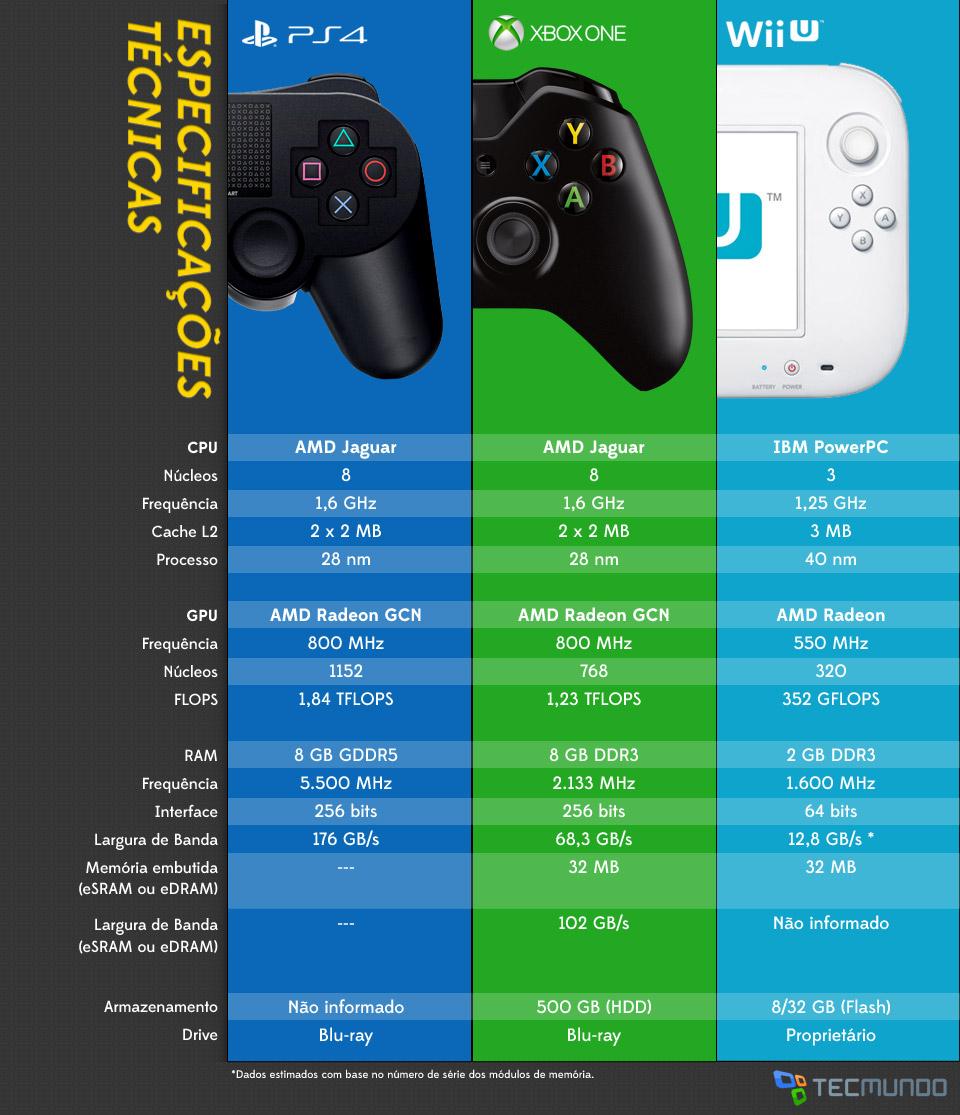 Xbox One vs PS4 vs Wii U  qual tem as melhores especifica  231   245 es Xbox One Ps4 Wii U