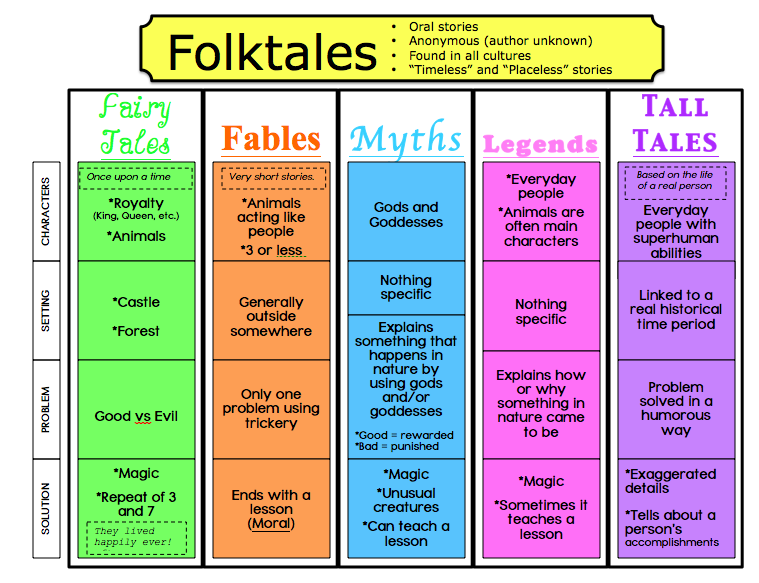the role of fairy tales in our lives The effect of fairy tales on children's they are digesting fairy tales that demonstrate false the gender roles emphasize each role one should play in.