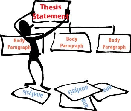English    and Honors English    Composition Notes Thesis  Outline