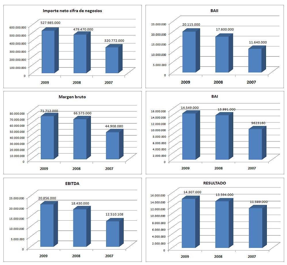 ejercicio analisis financiero: