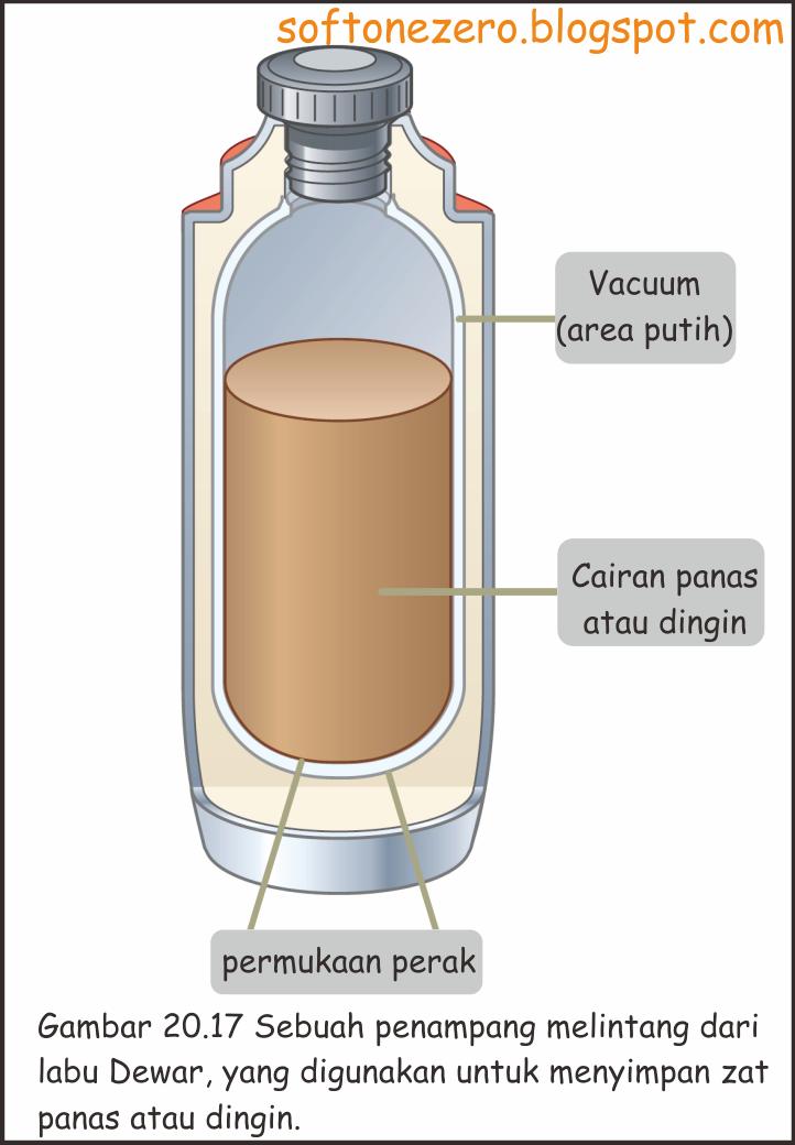 termos dewar, the dewar flask