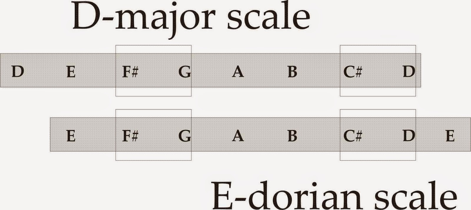 Four strings basslessons weekly basslines 148 spooky atlanta therefore the e dorian scale includes the same seven notes as the d major scale the main difference is a different set of chord progressions hexwebz Gallery