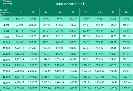 Jadual Bayaran Balik RHB Easy-Pinjaman Ekspres