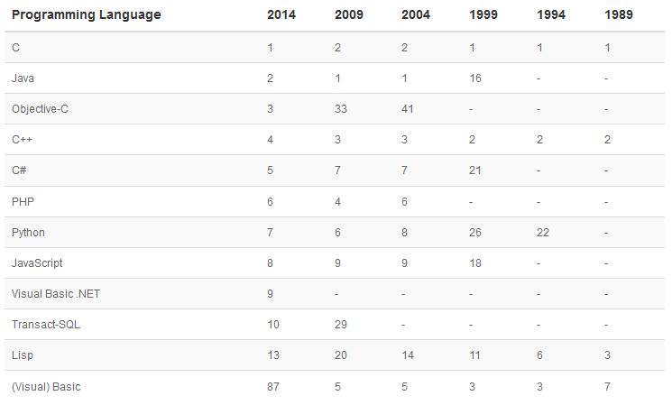 Bahasa Pemrograman Paling Populer (Agustus 2014)