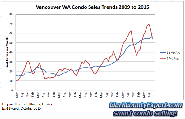 Vancouver Washington Condo Sales September 2015 - Units Sold