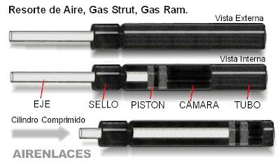 Gasram, gas strut