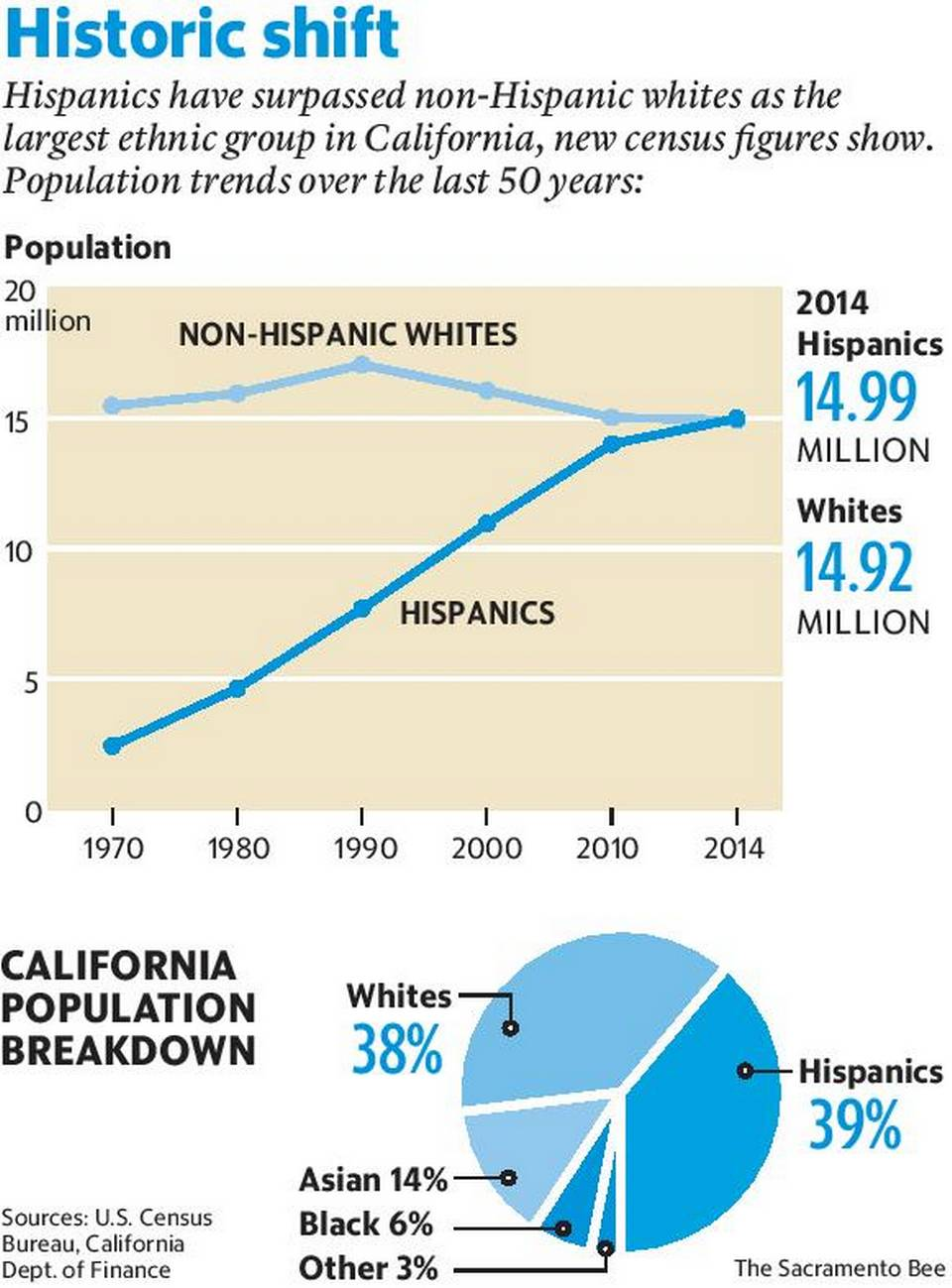 according to the below graphic from the sacramento bee latinos have overtaken whites to become the most populous ethnic group