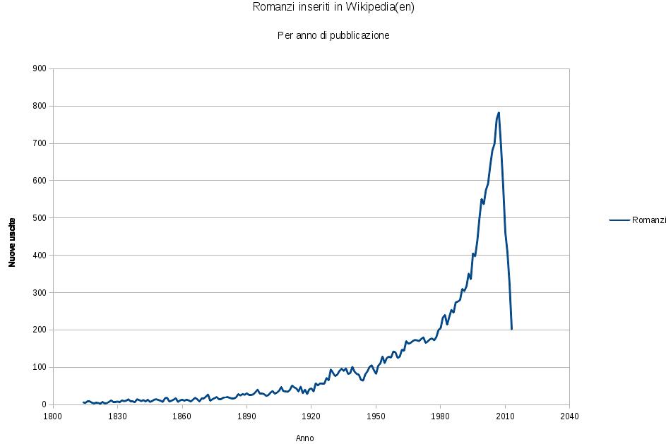 Romanzi pubblicati categorizzati su wikipedia, per anno di edizione