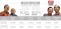 Hasil Hitung Cepat Pilkada Jakarta