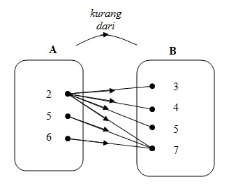 Pengertian relasi cara menyatakan relasi dan contoh soalnya jika relasi himpunan a ke himpunan b adalah relasi kurang dari nyatakan relasi tersebut dengan menggunakan diagram panah jawab a 2 4 6 ccuart Choice Image