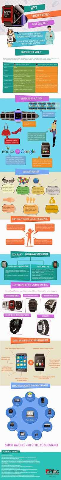 Smart Watches Infographic