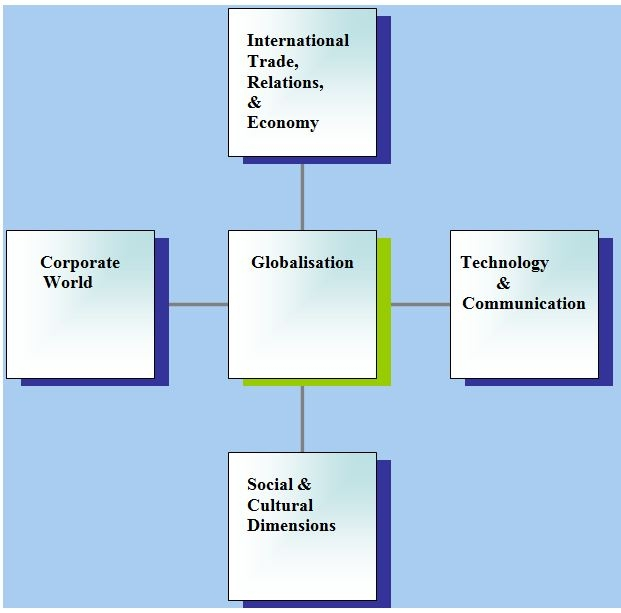 conclusion on impact of globalisation on employment Globalization and its impacts on hr we will collect the information of the human resource practice and its impact on globalization in bangladesh find from the different websites of bangladesh law essays more employment law essays examples of our work invest in your future today place.