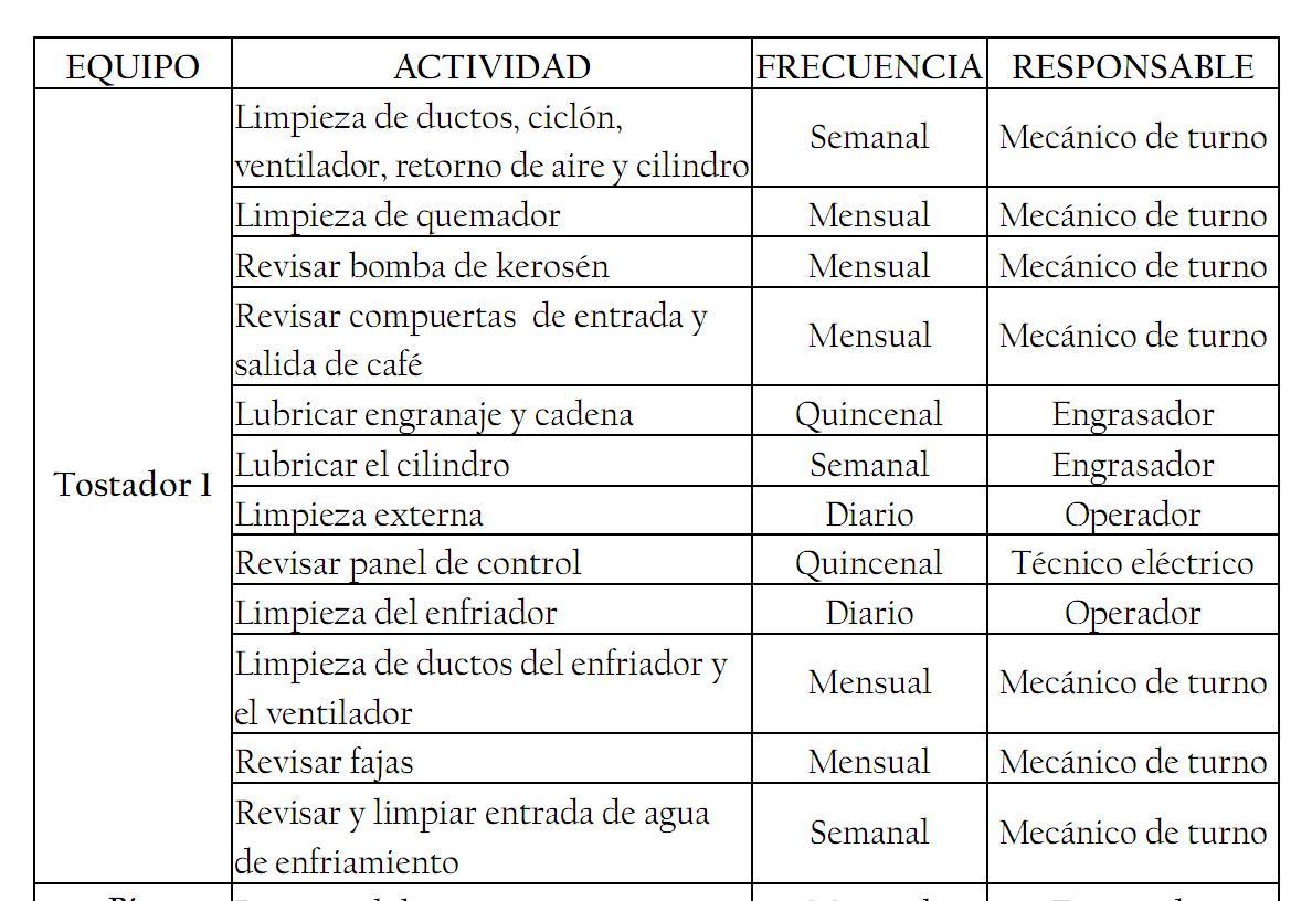 Excelente Resumen Resumen De Mantenimiento Patrón - Colección De ...