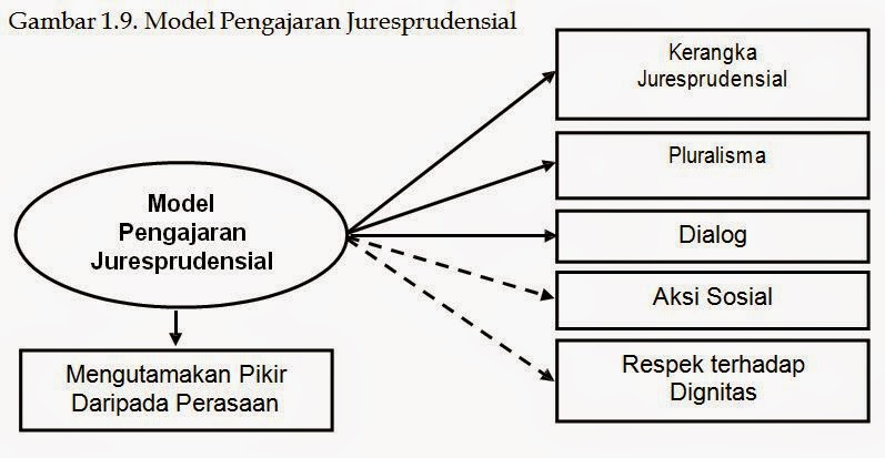Model Pengajaran Jurisprudensial (Jurisprudential Teaching Model)