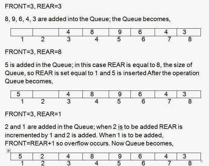C program to implement Circular Queue operations