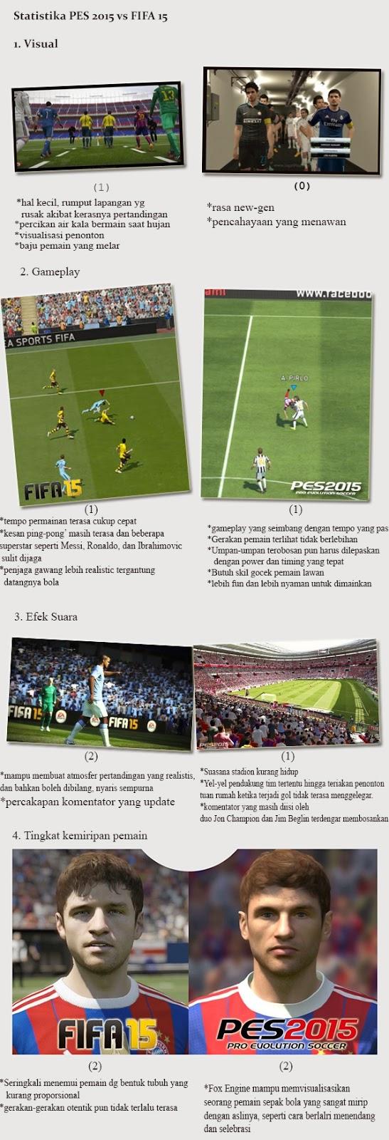 pertarungan pes 2015 vs fifa 15