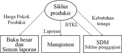 Siklus produksi sia aviez design sebagian diagram rea siklus produksi ccuart Choice Image