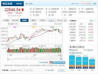 中国株コバンザメ投資 香港ハンセン指数20131029