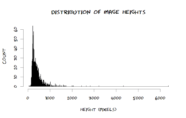 distribution of image heights of xkcd comic