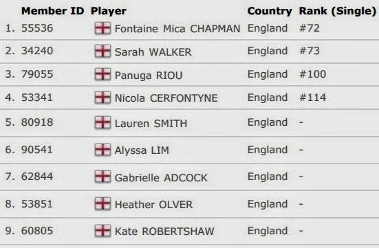 Daftar Skuad Tim Inti Inggris Uber Cup 2014