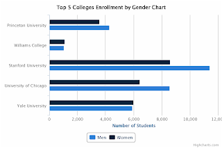 Top 5 Colleges Enrollment by Gender Chart