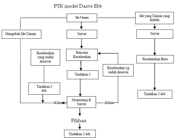 Model model penelitian tindakan kelas menurut para ahli guruku miisjtg ccuart Image collections