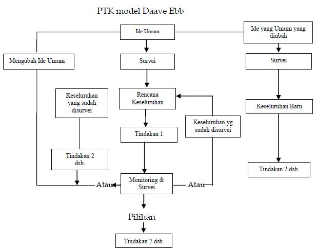 Model model penelitian tindakan kelas menurut para ahli guruku miisjtg ccuart Gallery