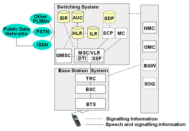 Mobile technology for Architecture gsm