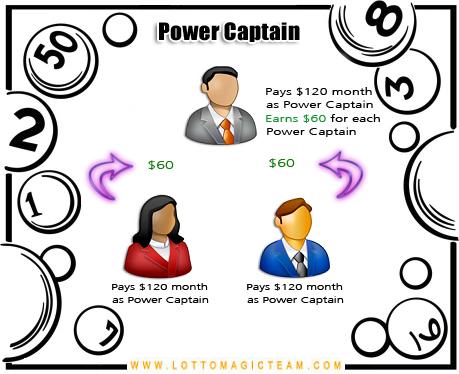 Lotto Magic Power Captain Payout