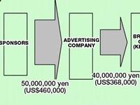 sponsors advertising company anime