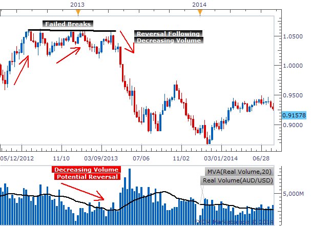 Trading strategies price action reversals