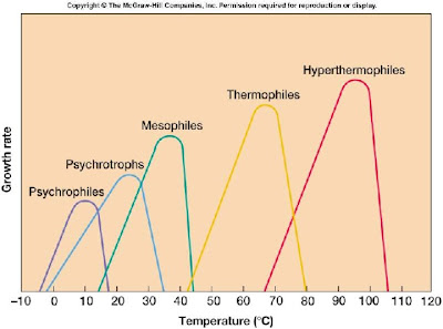 Suhu pertumbuhan berbagai jenis mikroba