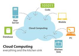 Kerugian Penyimpanan Online (Cloud Computing)