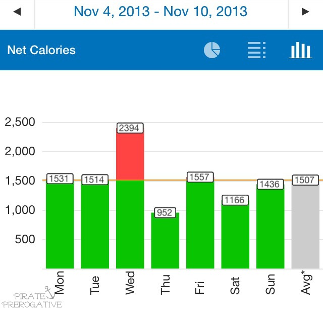 Week Eleven Calories Consumed