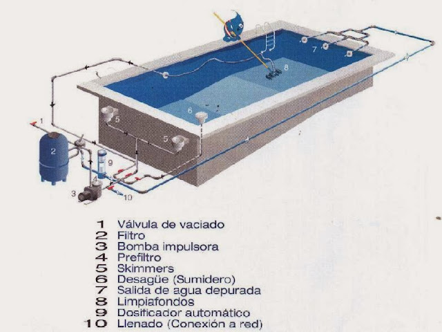 Piscinas for Instalacion de piscina