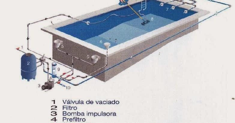 Piscinas esquema instalacion piscina for Instalacion de piscinas