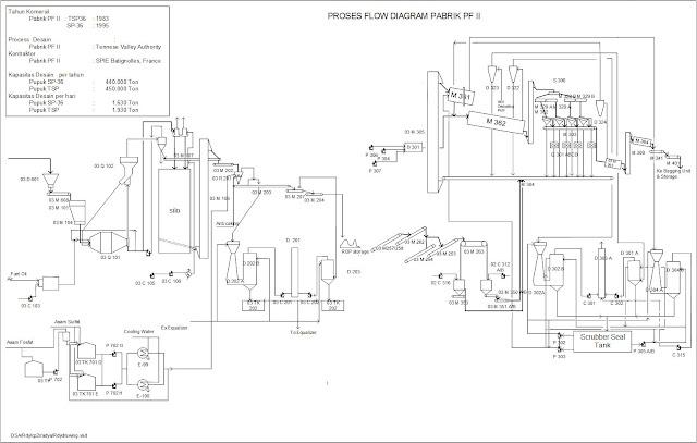 Proses Produksi Pupuk SP-36