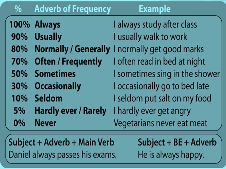 Adverb Homework