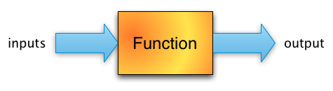 Functions Explained