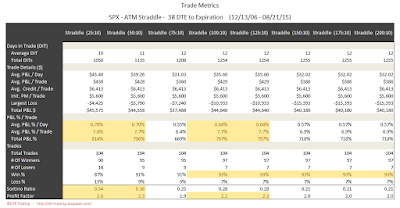 SPX Short Options Straddle Trade Metrics - 38 DTE - Risk:Reward 10% Exits