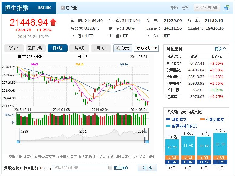 中国株コバンザメ投資 香港ハンセン指数20140321