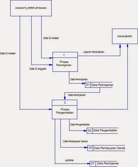 New pengertian data flow diagram level 1 dan apa dfd flow level diagram 1 data pengertian halperancangan kami dfd buat yang level sistem digunakan perpustakaan ccuart Image collections