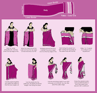 How to Wear Indian Sari Traditional Clothing for Women