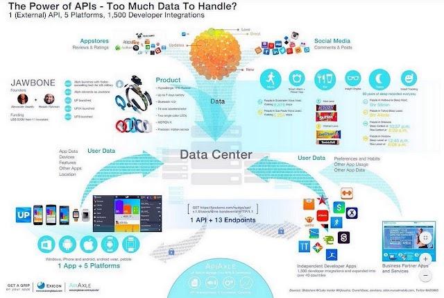 The power of API