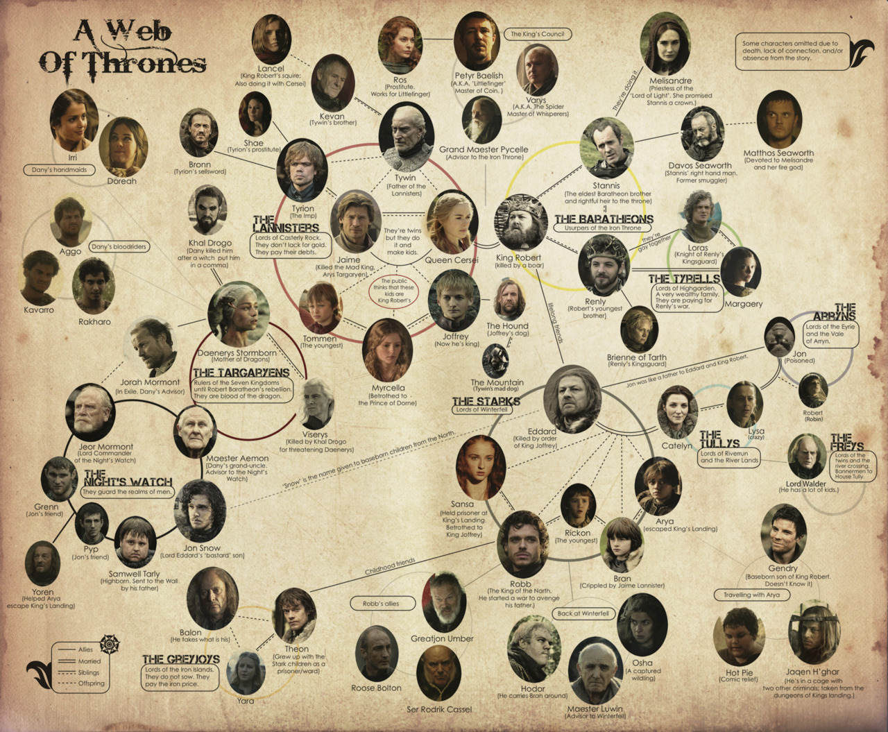 game of thrones lineage